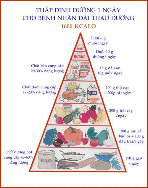 Nguyên tắc xây dựng thực đơn cho người tiểu đường