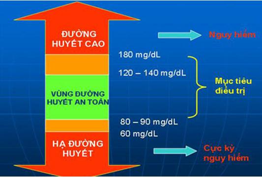 Những dấu hiệu cảnh báo lượng đường huyết ở mức báo động nấm lim xa