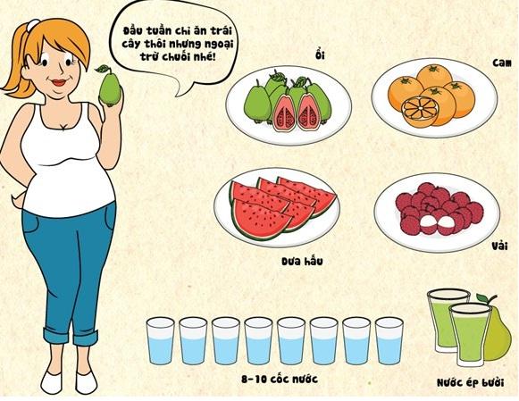 Cách giảm cân nhanh nhất trong 3 ngày thực đơn gm nấm lim xanh