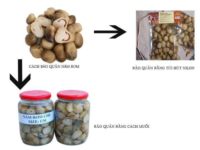 Nấm rạ được bảo quản bằng túi hút chân không hoặc bằng cách muối